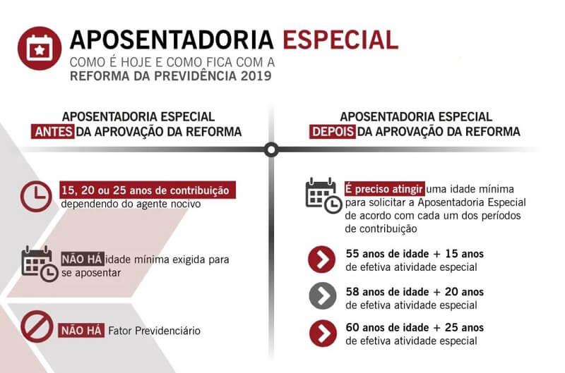 Requisitos para receber Aposentadoria Especial 2020